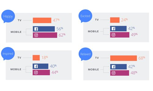 Facebook Releases New Report on Video Consumption Behaviors on Facebook & Instagram
