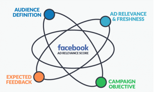 A Simple Way to Improve Your Facebook Ad Relevance Score